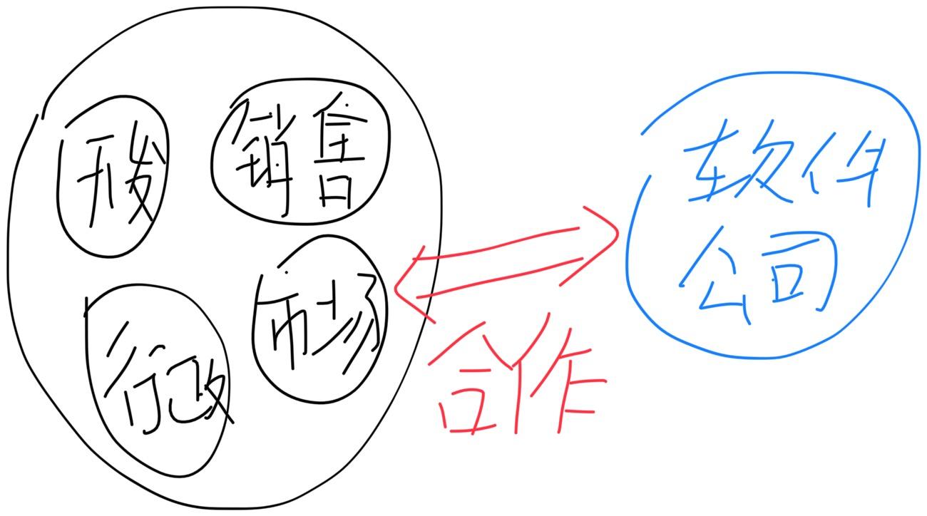 传统企业的组织结构示意图